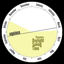 daylight savings clock